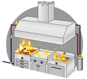 Davlumbaz yangın söndürme sistemleri